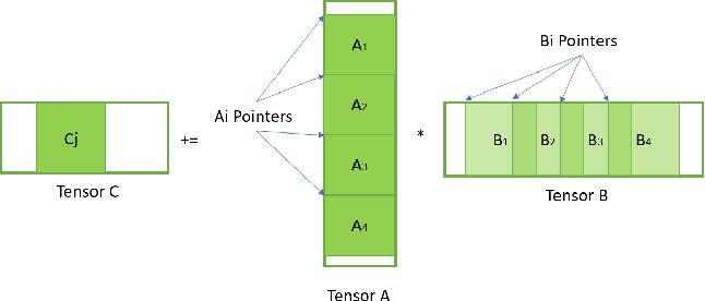 Figure 3 for Efficient and Generic 1D Dilated Convolution Layer for Deep Learning