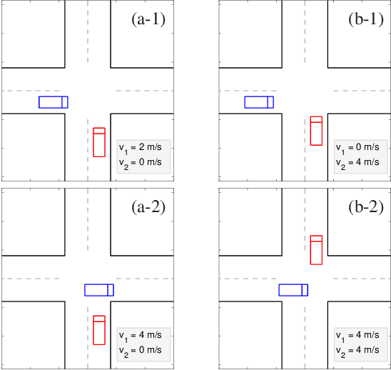 Figure 1 for Decision making in dynamic and interactive environments based on cognitive hierarchy theory, Bayesian inference, and predictive control