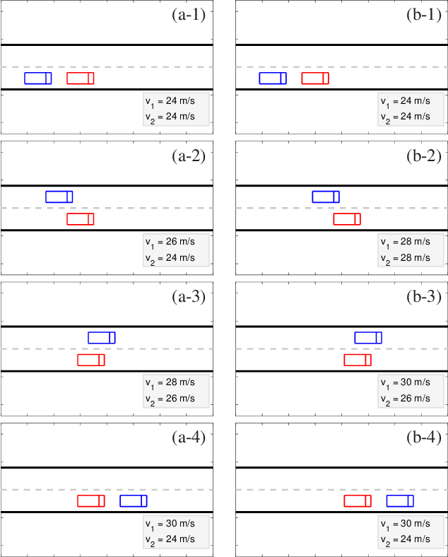Figure 2 for Decision making in dynamic and interactive environments based on cognitive hierarchy theory, Bayesian inference, and predictive control