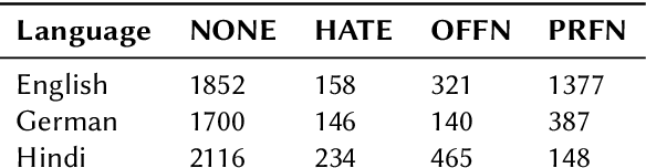 Figure 4 for Leveraging Multilingual Transformers for Hate Speech Detection