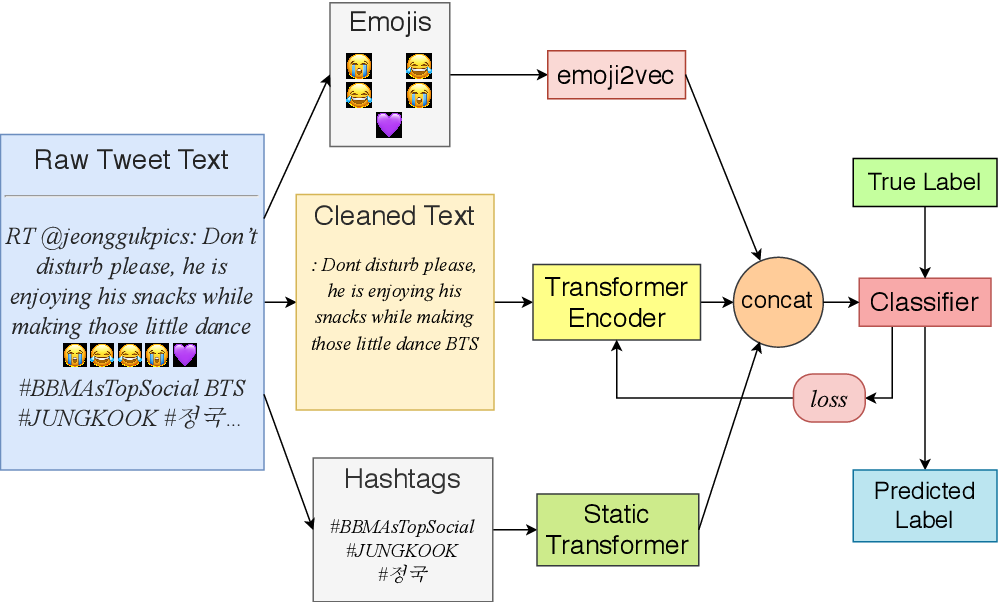 Figure 2 for Leveraging Multilingual Transformers for Hate Speech Detection