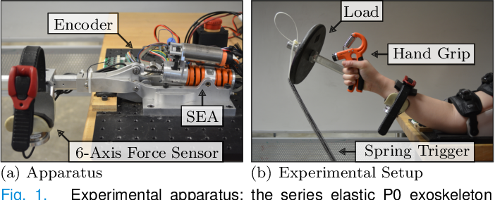 Figure 1 for A Complex Stiffness Human Impedance Model with Customizable Exoskeleton Control