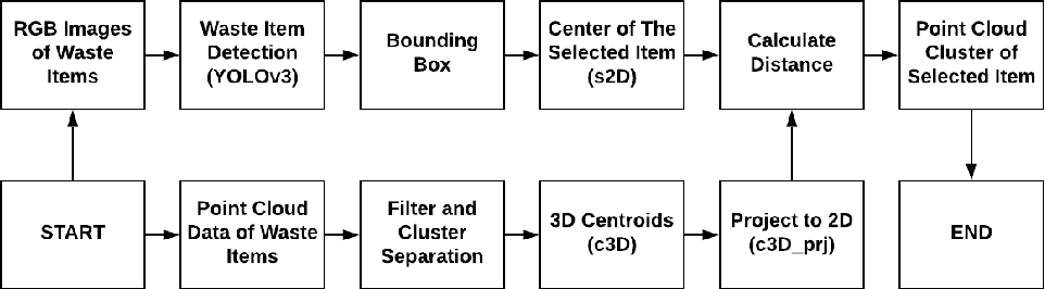 Figure 2 for A Deep Learning-Based Autonomous RobotManipulator for Sorting Application