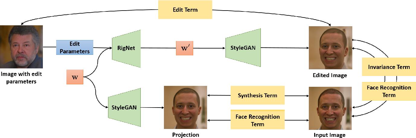 Figure 3 for PIE: Portrait Image Embedding for Semantic Control