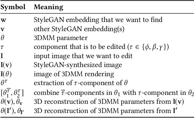 Figure 2 for PIE: Portrait Image Embedding for Semantic Control