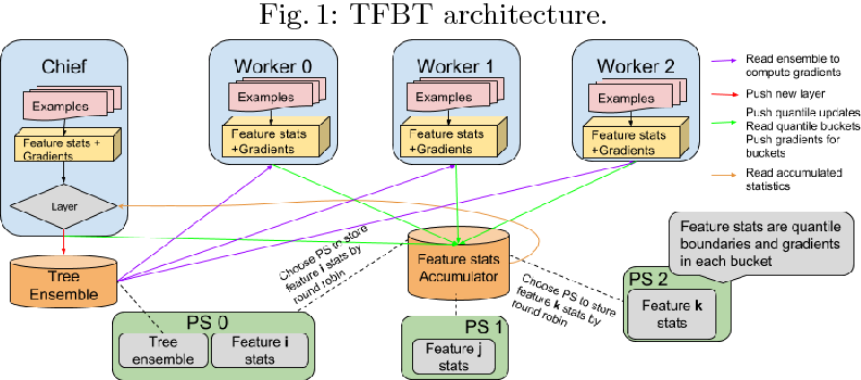 Figure 2 for TF Boosted Trees: A scalable TensorFlow based framework for gradient boosting