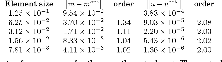 Table I from A framework for automated PDE-constrained optimisation