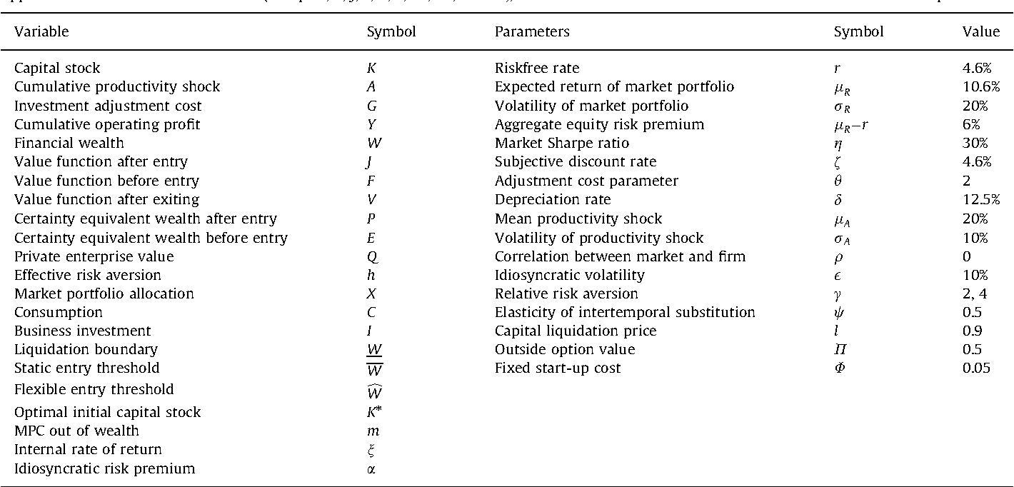 Table 1 From Author S Personal Copy A Unified Model Of