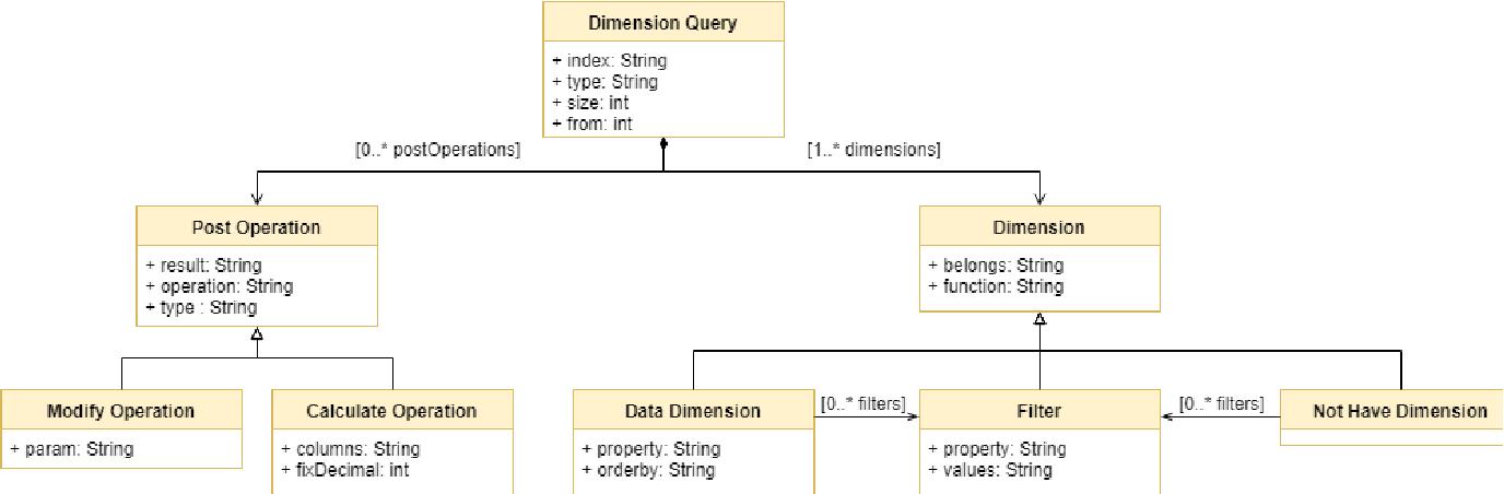 Model-Driven Query Generation for Elasticsearch - Semantic Scholar