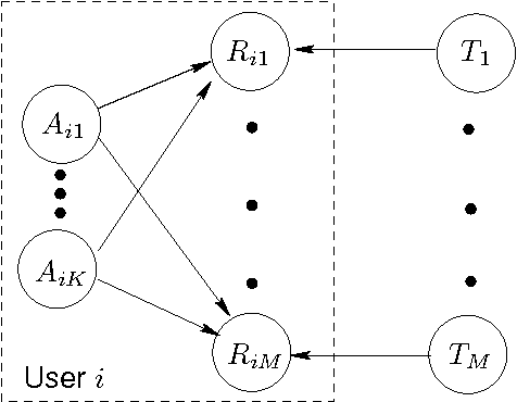 Figure 1 for Active Collaborative Filtering