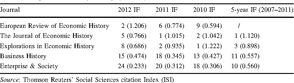 Table 3 from Factors determining authors' willingness to