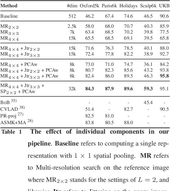 Figure 2 for Visual Instance Retrieval with Deep Convolutional Networks