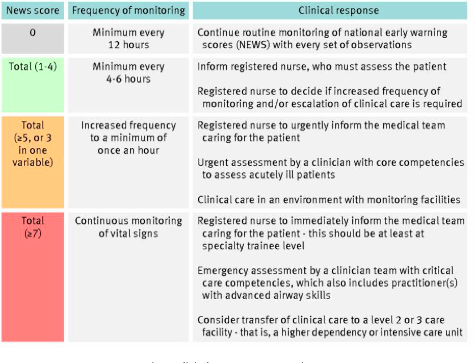 Figure 2 from Factors affecting response to national early warning