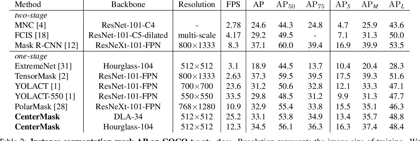 Figure 4 for CenterMask: single shot instance segmentation with point representation