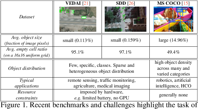 Figure 1 for Localizing Grouped Instances for Efficient Detection in Low-Resource Scenarios