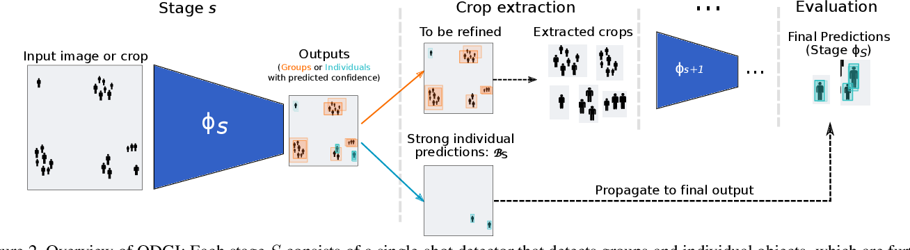 Figure 3 for Localizing Grouped Instances for Efficient Detection in Low-Resource Scenarios