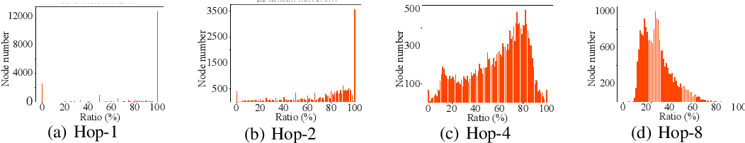 Figure 1 for Hop-Aware Dimension Optimization for Graph Neural Networks