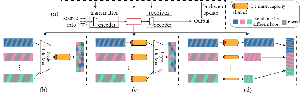 Figure 3 for Hop-Aware Dimension Optimization for Graph Neural Networks