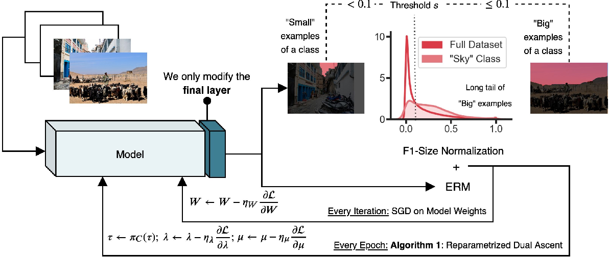 Figure 2 for Optimizing Nondecomposable Data Dependent Regularizers via Lagrangian Reparameterization offers Significant Performance and Efficiency Gains