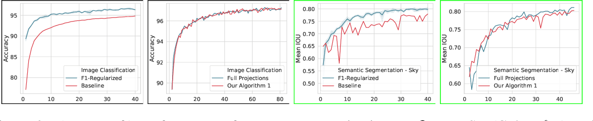 Figure 3 for Optimizing Nondecomposable Data Dependent Regularizers via Lagrangian Reparameterization offers Significant Performance and Efficiency Gains