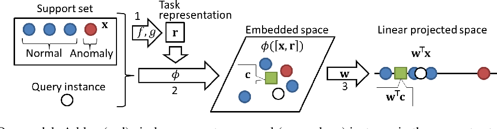 Figure 1 for Meta-learning One-class Classifiers with Eigenvalue Solvers for Supervised Anomaly Detection