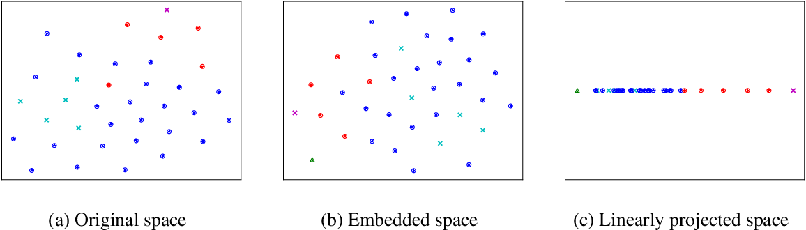 Figure 3 for Meta-learning One-class Classifiers with Eigenvalue Solvers for Supervised Anomaly Detection