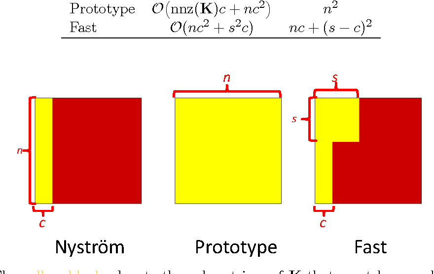 Figure 2 for Towards More Efficient SPSD Matrix Approximation and CUR Matrix Decomposition