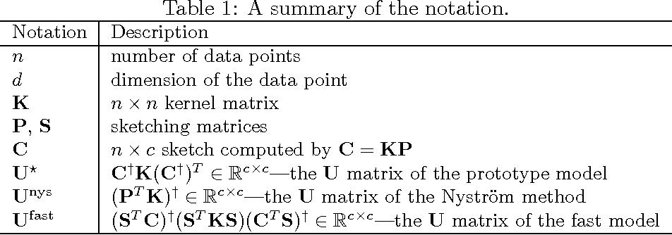 Figure 1 for Towards More Efficient SPSD Matrix Approximation and CUR Matrix Decomposition