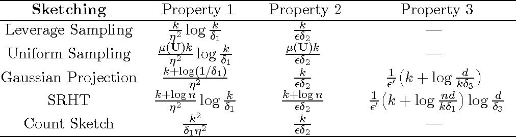Figure 3 for Towards More Efficient SPSD Matrix Approximation and CUR Matrix Decomposition