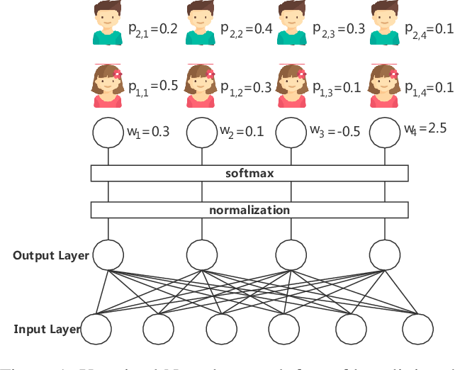 Figure 1 for Distributed Learning with Low Communication Cost via Gradient Boosting Untrained Neural Network