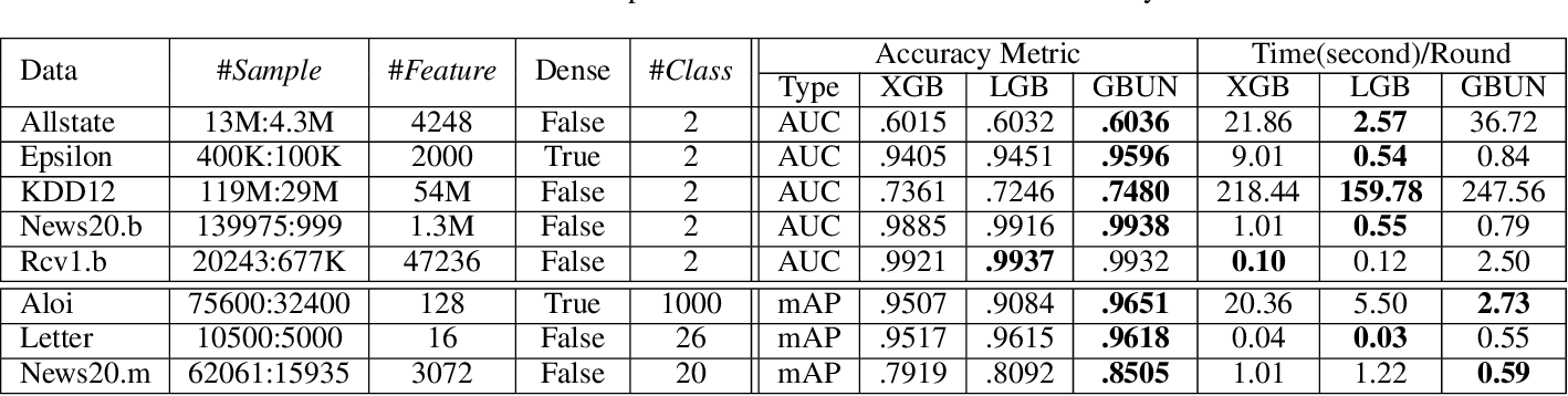 Figure 2 for Distributed Learning with Low Communication Cost via Gradient Boosting Untrained Neural Network