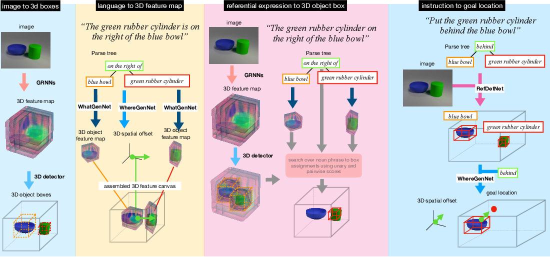 Figure 1 for Embodied Language Grounding with Implicit 3D Visual Feature Representations