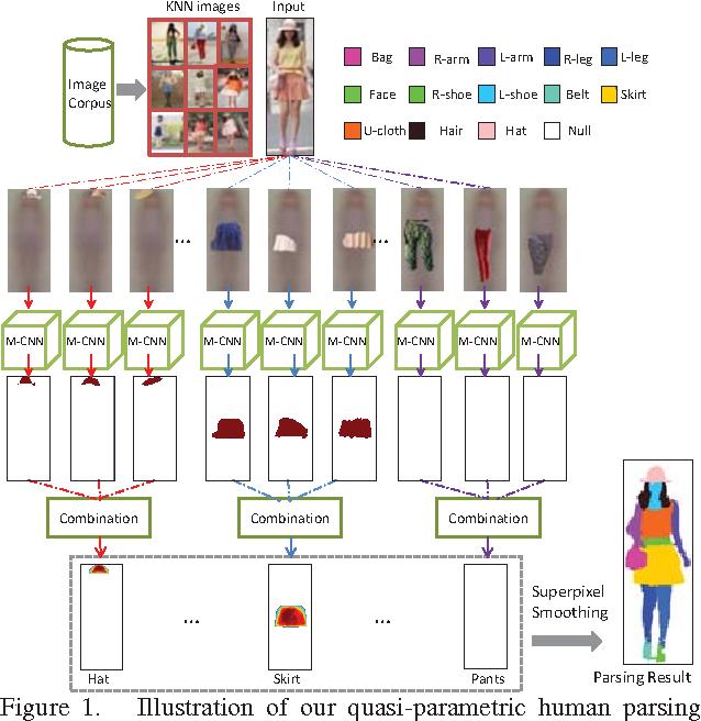 Figure 1 for Matching-CNN Meets KNN: Quasi-Parametric Human Parsing