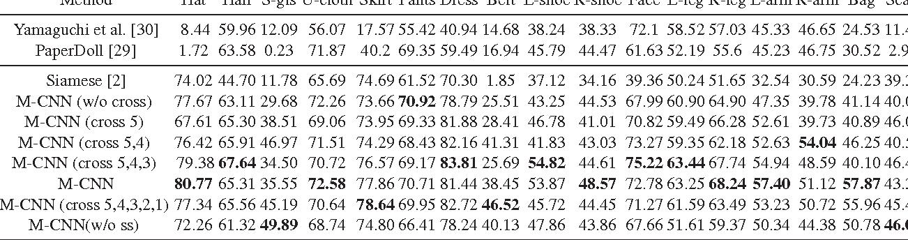Figure 4 for Matching-CNN Meets KNN: Quasi-Parametric Human Parsing