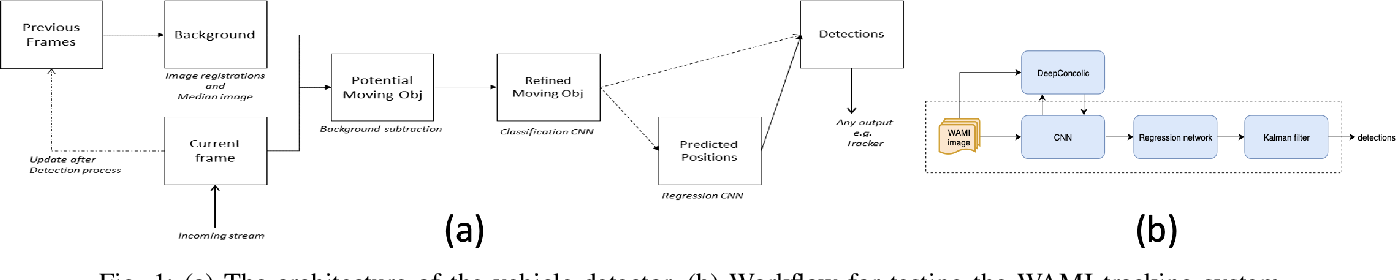 Figure 1 for Reliability Validation of Learning Enabled Vehicle Tracking