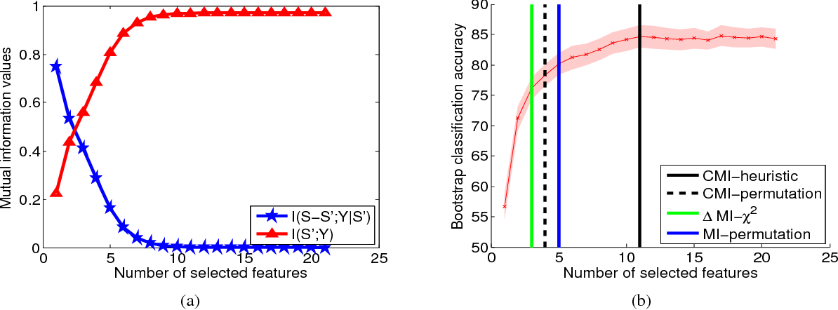 Figure 1 for Simple stopping criteria for information theoretic feature selection