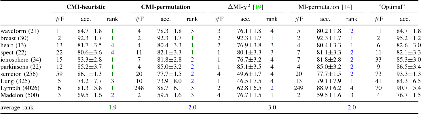 Figure 2 for Simple stopping criteria for information theoretic feature selection