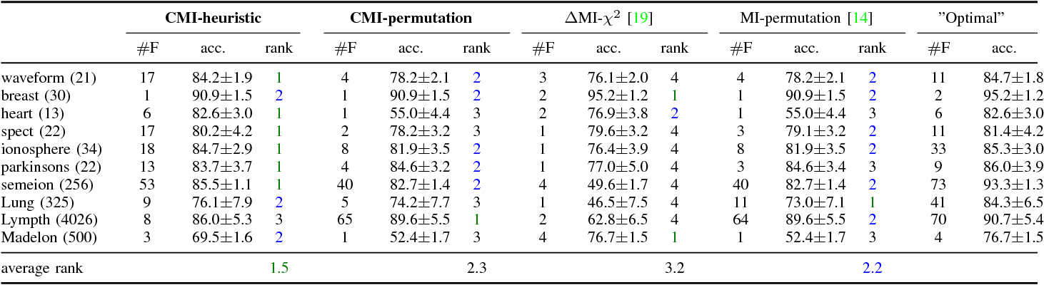 Figure 3 for Simple stopping criteria for information theoretic feature selection
