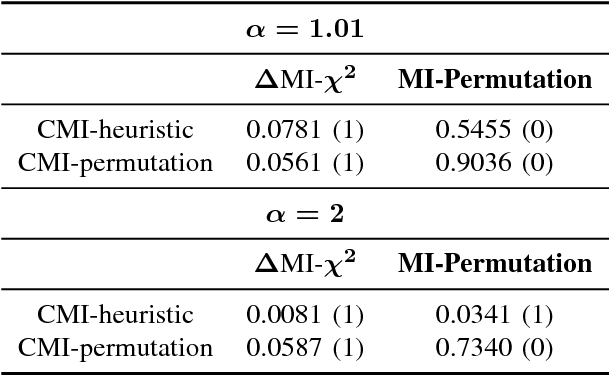Figure 4 for Simple stopping criteria for information theoretic feature selection