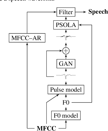 Figure 1 for Speech waveform synthesis from MFCC sequences with generative adversarial networks