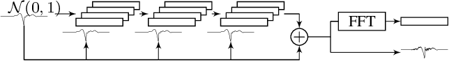 Figure 4 for Speech waveform synthesis from MFCC sequences with generative adversarial networks