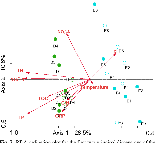 Fig. 7 RDA ordination plot for the first two principal dimensions of the relationships between sediment bacterial OTU composition and sediment parameters.Green-filled and open circles indicate the spring and summer sediment samples at sites D1–D6 in Dianchi Lake, respectively. Bluefilled and open circles indicate the spring and summer sediment samples at sites E1–E6 in Erhai Lake, respectively
