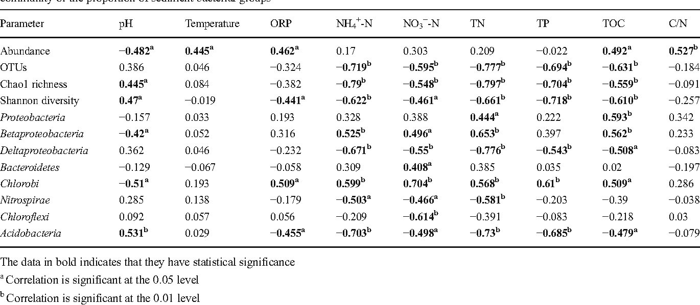 Table 2 Spearman rank correlation analysis of sediment environmental factors with the abundance, richness, and diversity of sediment bacterial community or the proportion of sediment bacterial groups