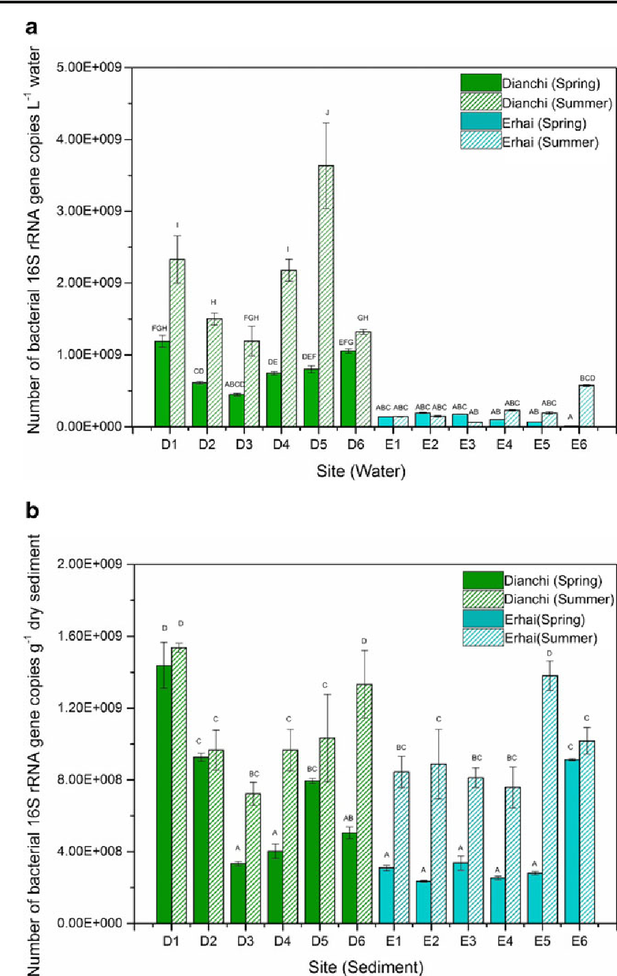 Fig. 1 Abundance of bacterial 16S rRNA gene in spring and summer water samples (a) and sediment samples (b) from different sampling sites in Dianchi Lake and Erhai Lake. Different letters above the columns indicate significant differences (P< 0.05)