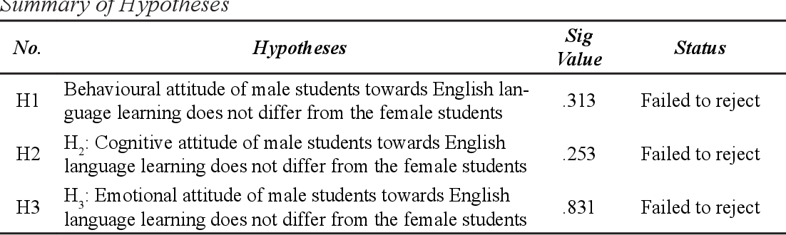 An Attitudinal Study of English as a Foreign Language in