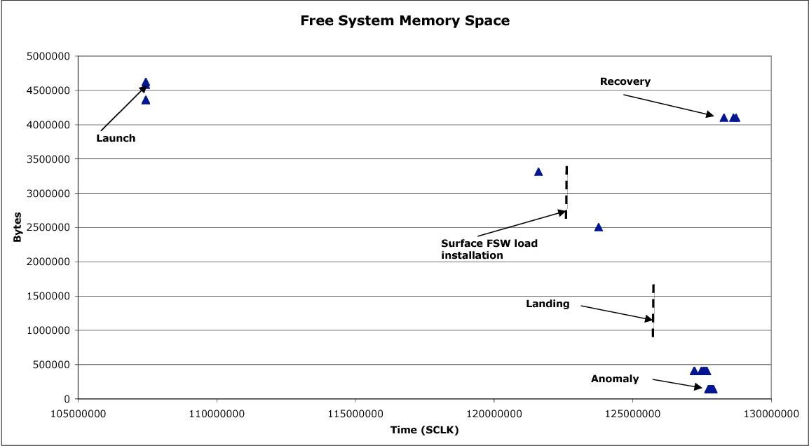 Figure 3: Flight telemetry of Spirit's free memory space