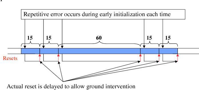 Figure 1: Delayed reset behavior