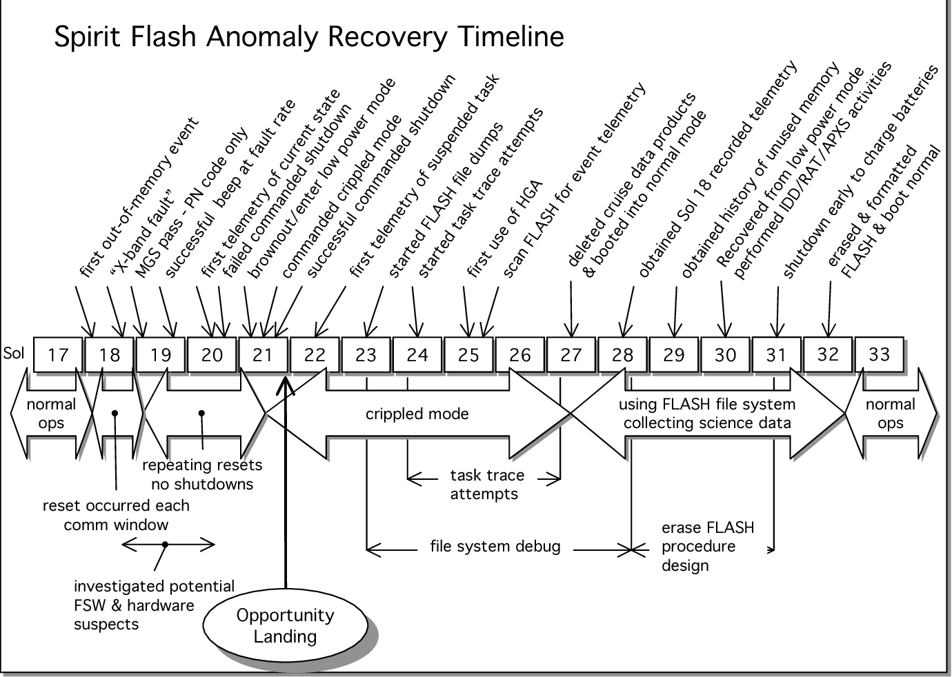 Figure 2: Anomaly events and recovery timeline