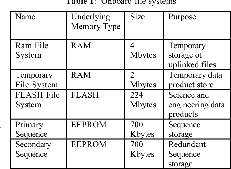 Table 1: Onboard file systems