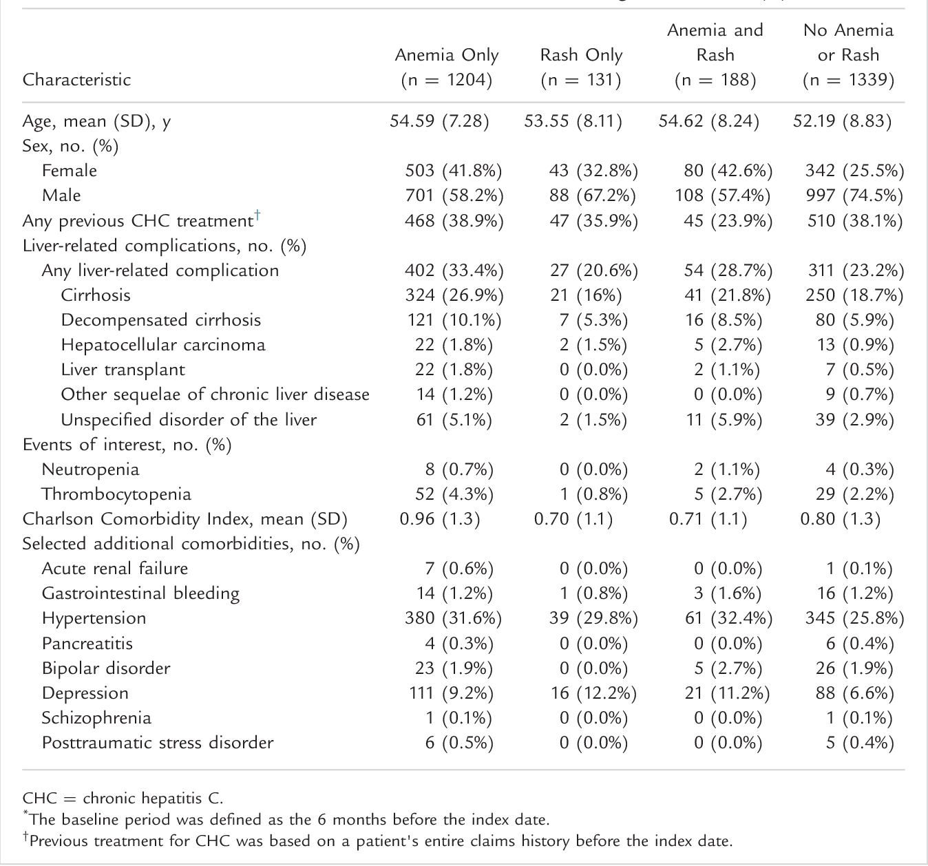 Costs and Resource Utilization Associated With Anemia and